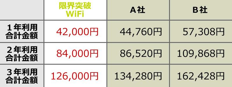 安心の理由01 料金体系を比較