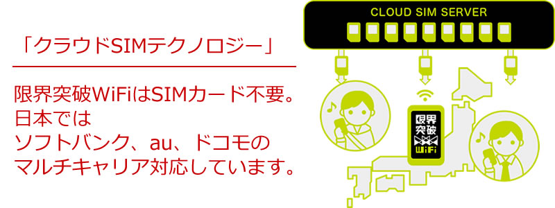 安心の理由03 3キャリアのクラウドSIMがエリアによって最適な回線をキャッチ